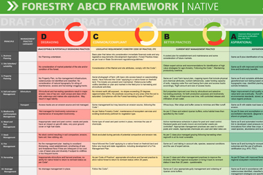 Forestry ABCD Framework from Reef Catchments